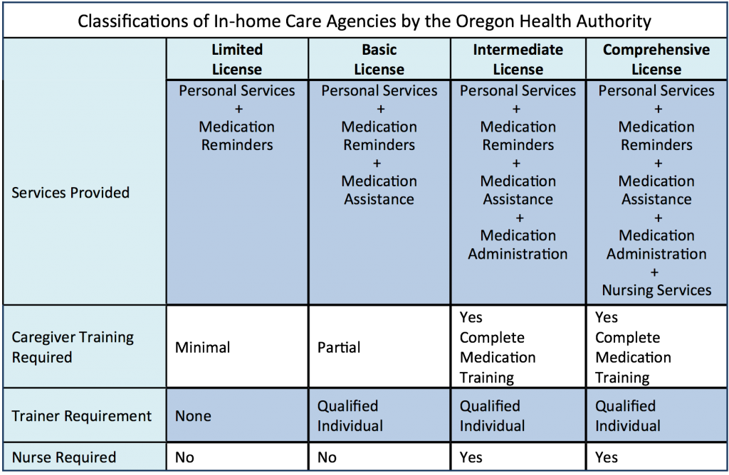 In-home Care Agencies Classification Table